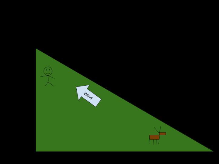 Diagram of Elk Response DHUW-2