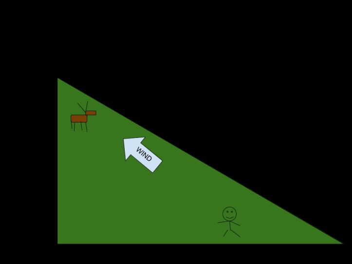 Diagram of Elk Response UHDW