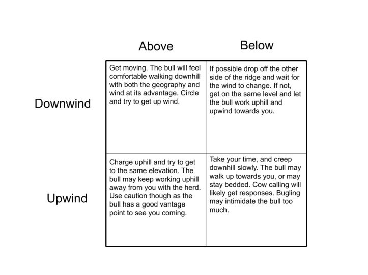 Elk response quadrant